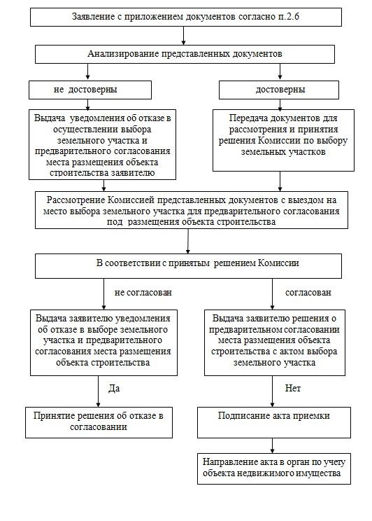 Блок – схема процедуры по